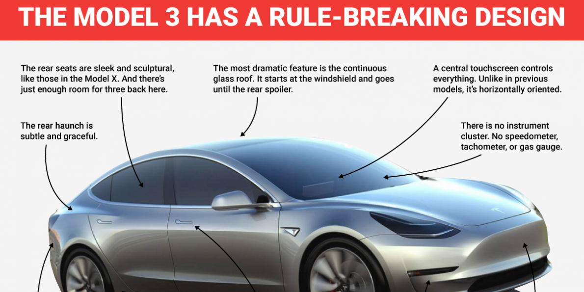 The Design Of The Tesla Model 3 Is Dramatically Minimalist But Also Controversial Tesla Model Tesla Model 3s Tesla