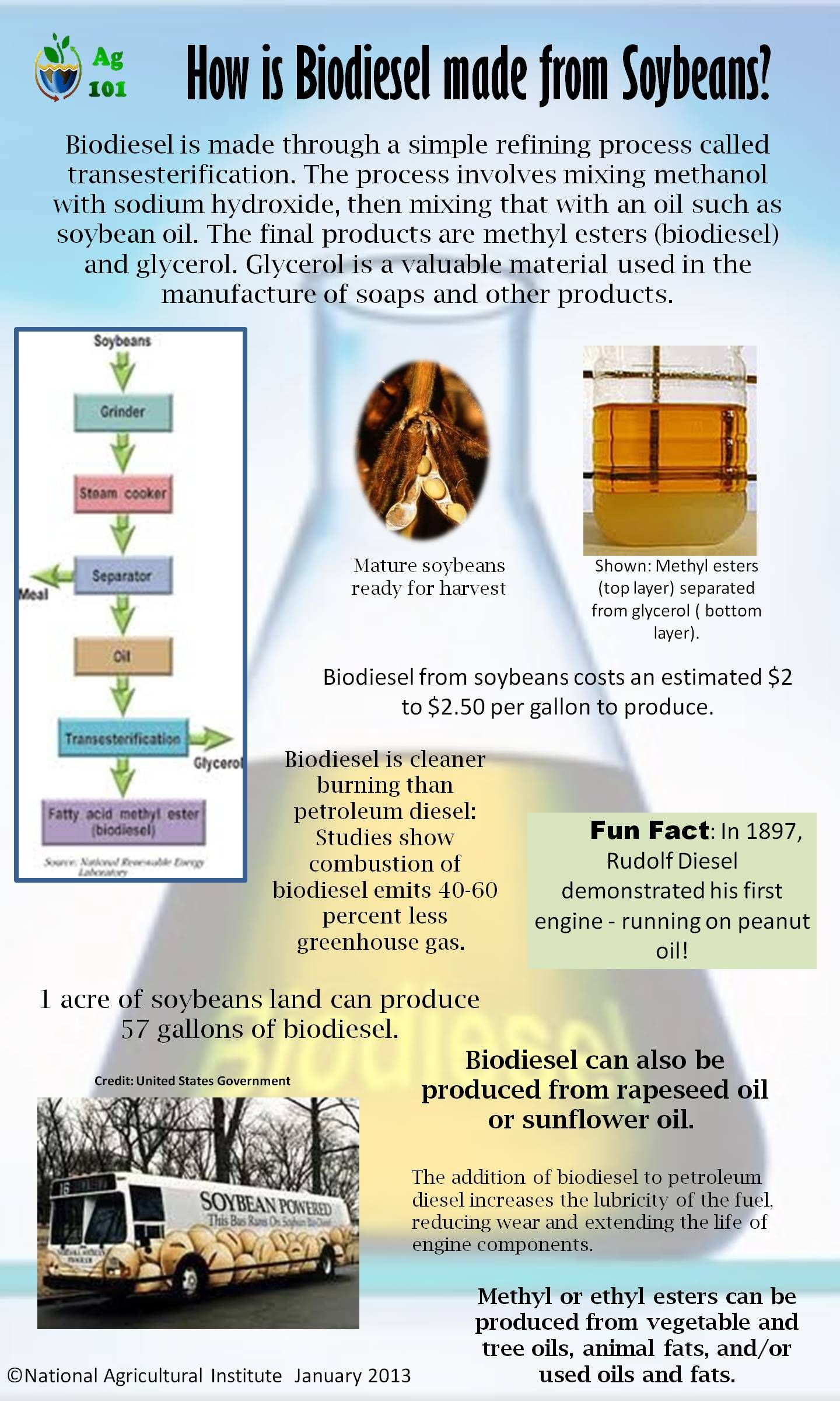 Biosel From Soybeans