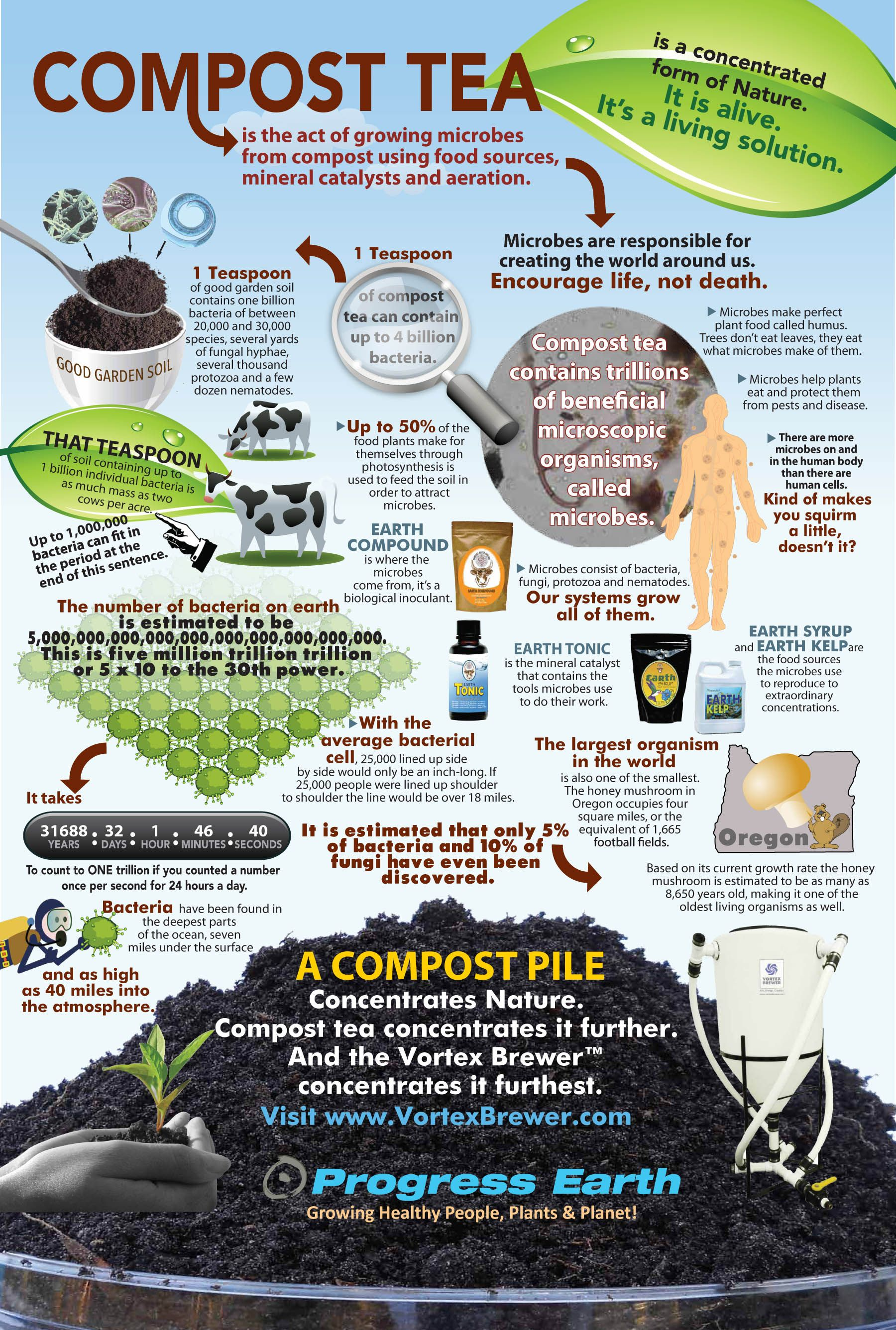"Compost Tea Infographic, ""BioDynamic"" method with Vortex Brewer ..."