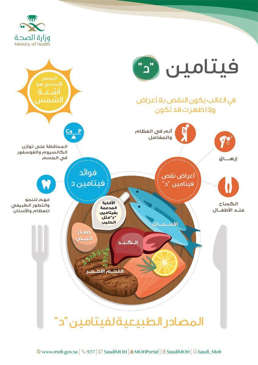 معلومات طبية و صحية لتفادي نقص فيتامين د تعرف على أهم مصادره الطبيعية Health Fitness Nutrition Health Healthy Organic Health