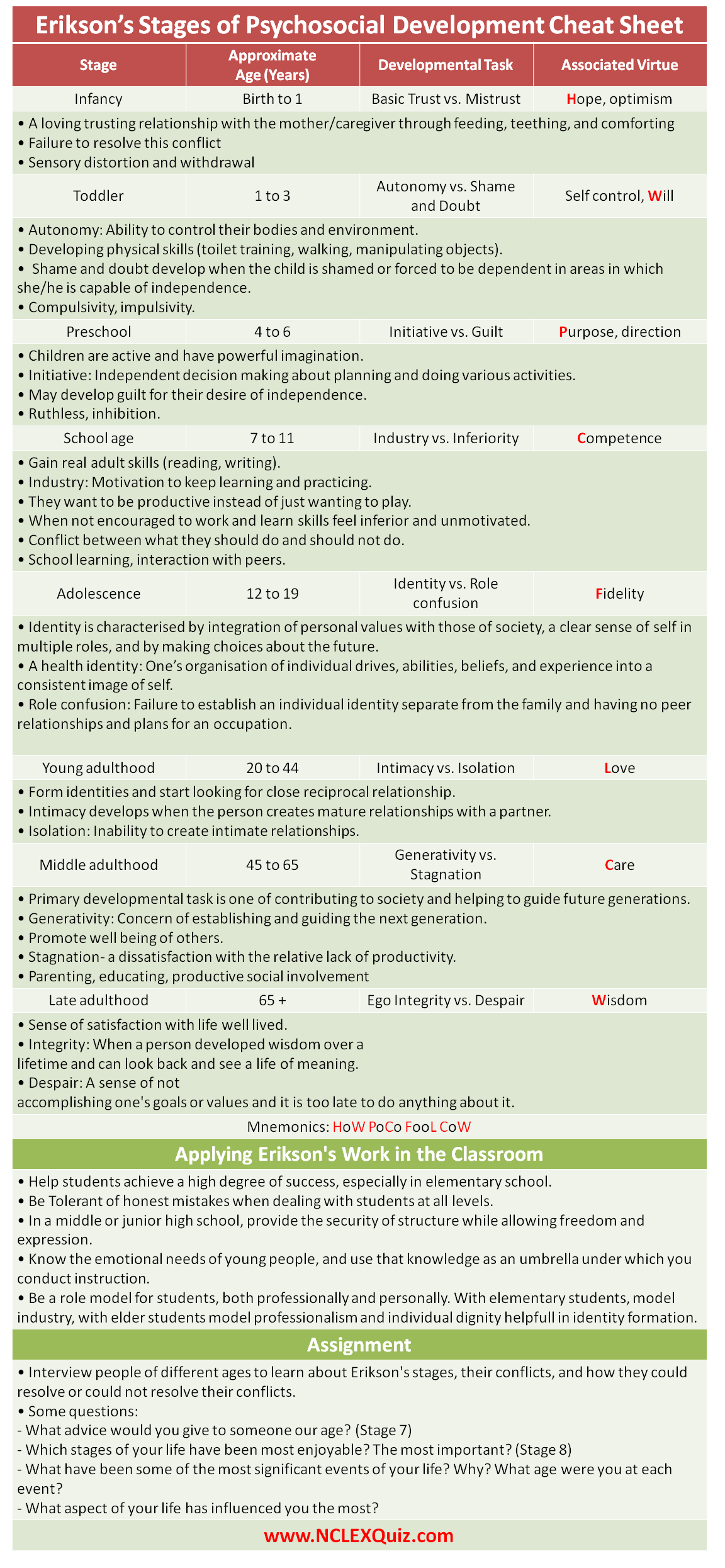 Erikson S Stages Of Psychosocial Development Cheat Sheet