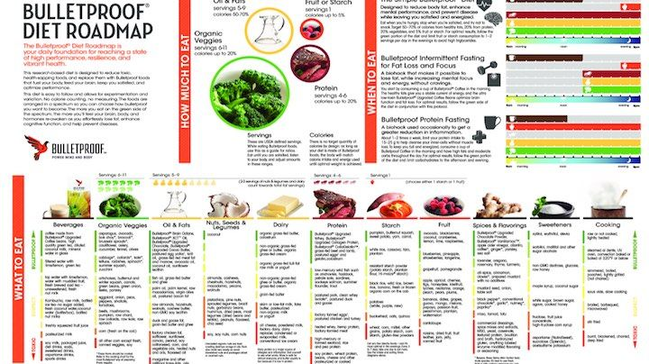 The Complete Bulletproof Diet Roadmap | Bulletproof | Bulletproof