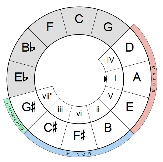 Circle Of Fifths (With Images)