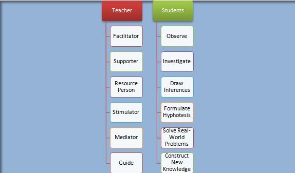 Indirect Instruction Is Student Centered The Teacher Is More Of A