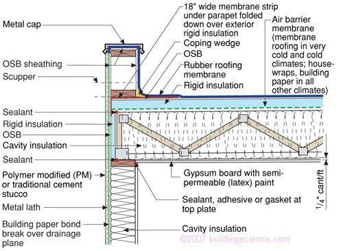 Timber Frame Flat Roof Construction | Nakanak org