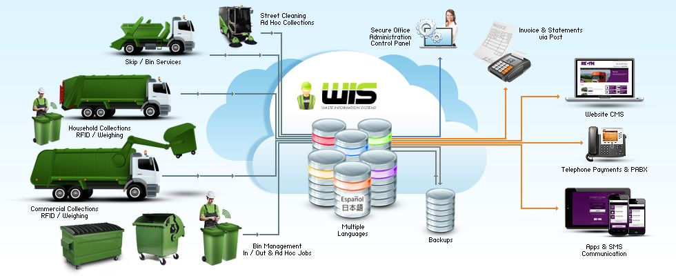 Waste Management Solutions : Sunrise Innovations Ltd | Research