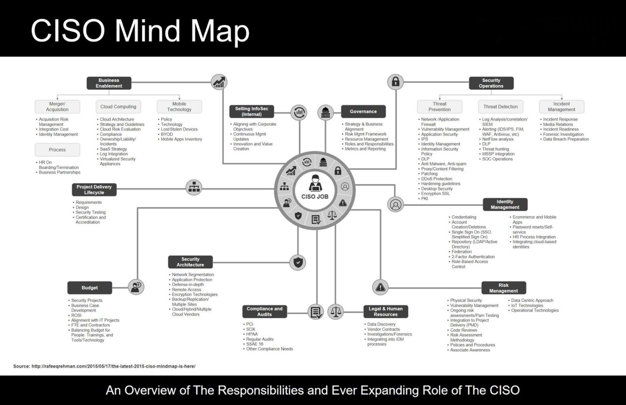 Ciso Mind Map