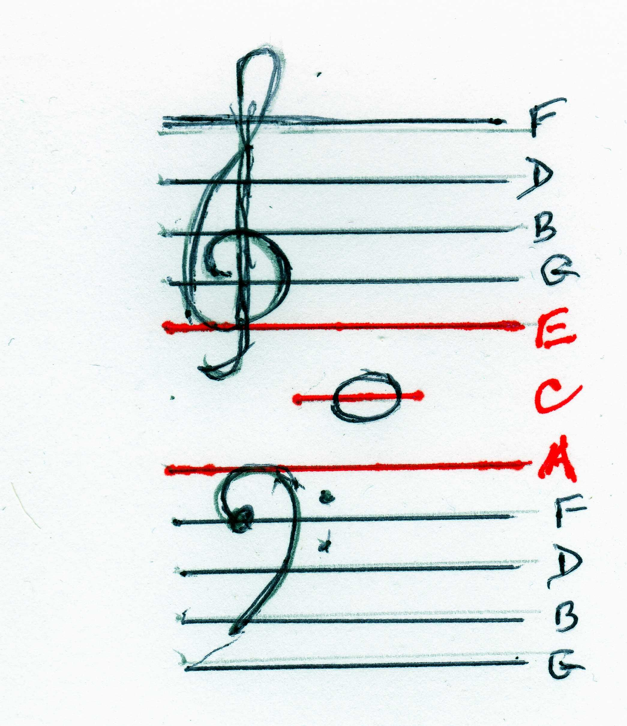 Read Music Easily By Combining Bass And Treble Clefs Piano Music