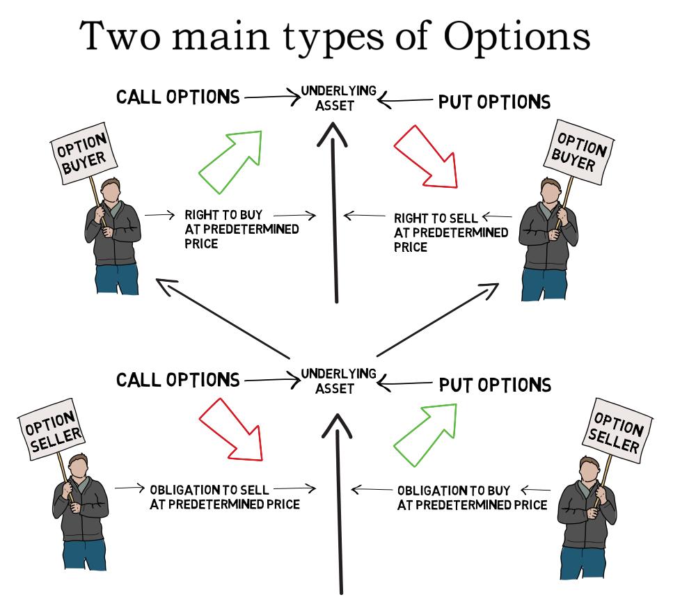 call and put option trading