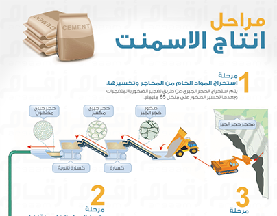 """Check out new work on my @Behance portfolio: """"Cement production Infographic .. انفوجرافيك"""" http://on.be.net/1IeTPeh"""