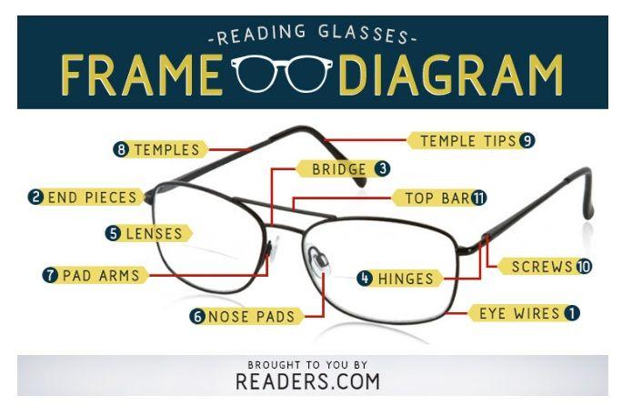 Parts Of An Eyeglass Frame Glasses Diagram Readers Com Parts Of Eyeglasses Reading Glasses Frames Glasses Frames