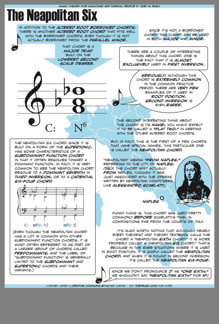 Pin by Verónica Muñoz on Music Theory   Music theory, Music chords ...