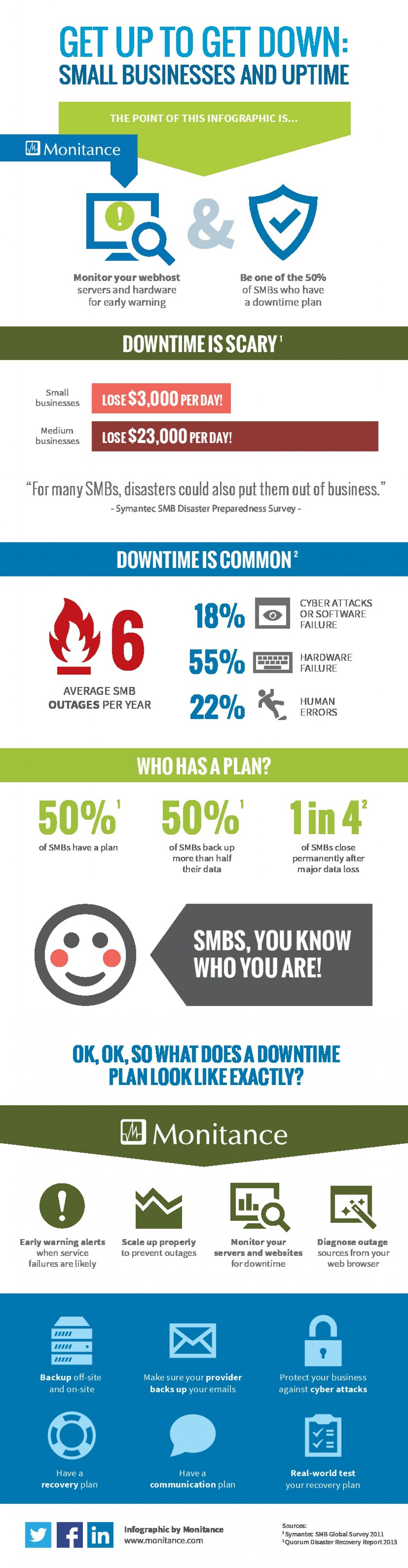 Stop Buying Downtime - Invest in Uptime #Infographic #smb #msp #backup