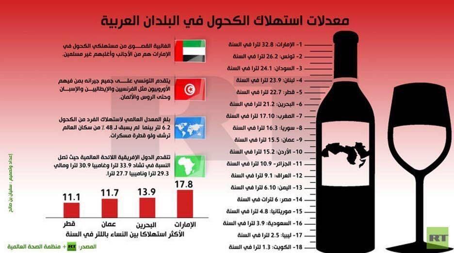 Kuwaitnews كويت نيوز On Instagram معدلات استهلاك الكحول في البلدان العربية الإمارات الأولى و الكويت الأخيرة المصد Instagram Posts Instagram Post