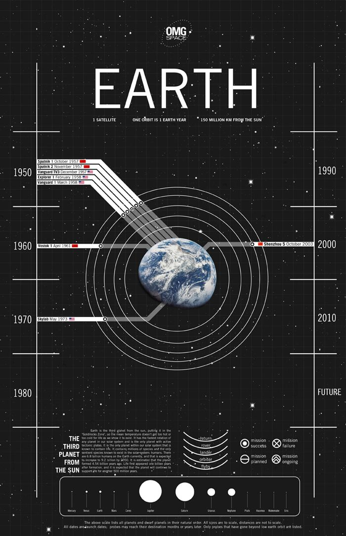 Omg Space Gorgeous Art Infographics Of Space Objects By Margot
