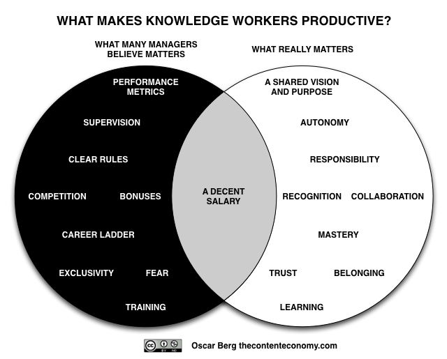 Oscar berg on knowledge worker venn diagrams and diagram venn diagram via oscar berg ccuart Image collections
