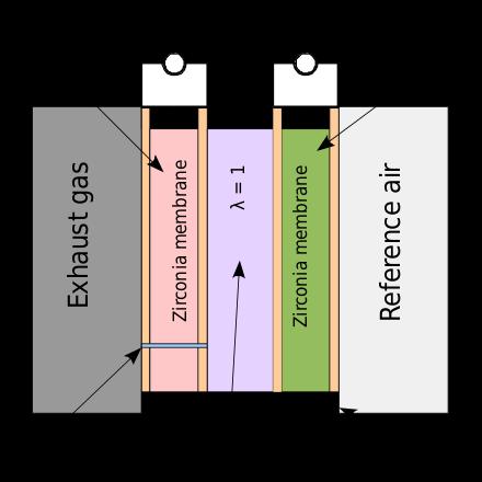 Oxygen Sensor Wikipedia Sensor Oxygen Membrane