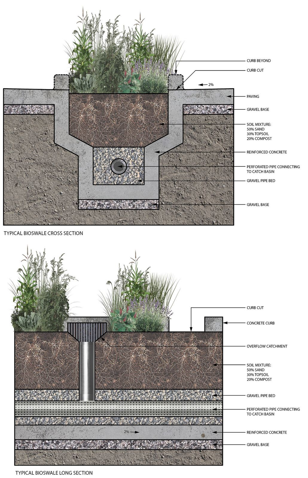 Integrated Urban Bioswale Components