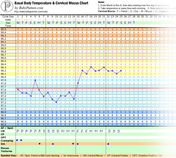 sample basal body temperature chart | Sample UI for rhythm