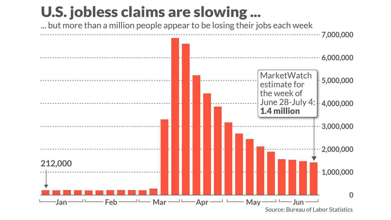 Jobless Claims Tell Us 30 Million People Are Unemployed But Many Doubt It S That Bad Employment Bad Unemployment