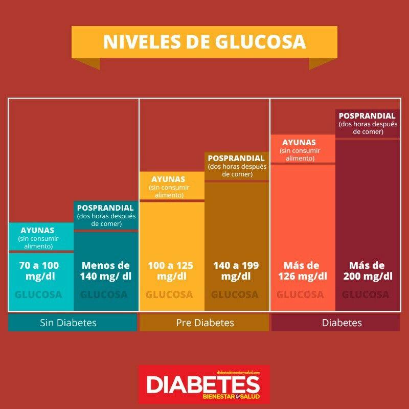 Niveles de glucosa (en ayunas) para que prevengas la