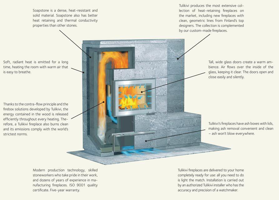 Soapstone Fireplace Plan Soapstone Fireplaces Pinterest Soapstone Stove And Stove Oven