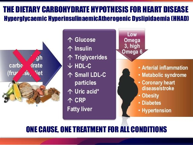 low-carb diet and metabolic syndrome