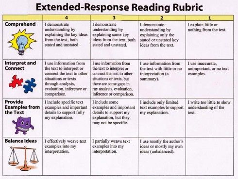Extended Response Reading Rubric School Literacy Reading