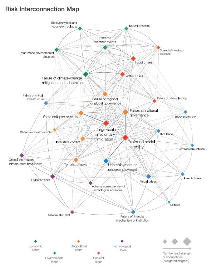 Risk Interconnection Map Org Chart Map Learn To Read