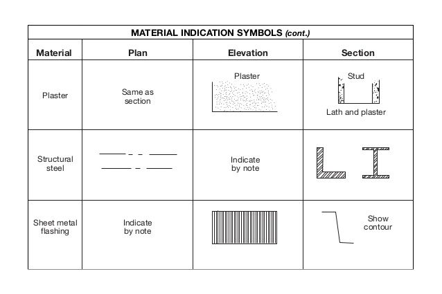 Sheet metal flashing indicate by note show contour for How do you read blueprints