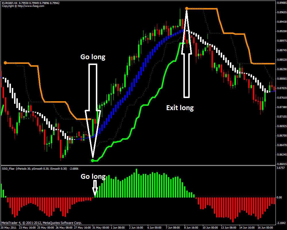 Forex Ssg System Indicators Non Repaint Profitable 99 99 Accuracy