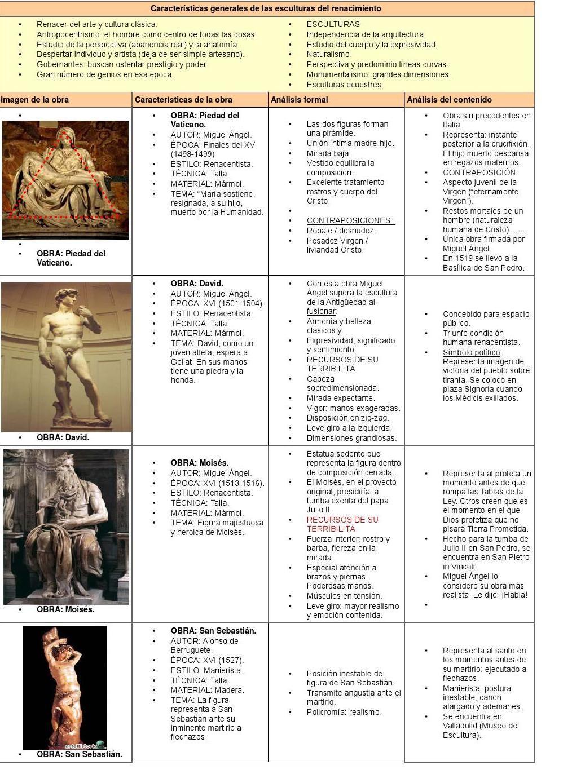Resumen De Historia Del Arte Completo Clases De Historia Del Arte Historia Del Arte Historia Del Arte Universal