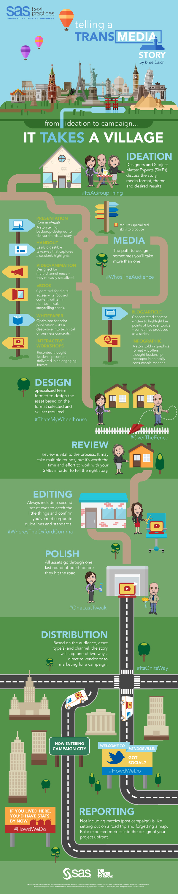 Transmedia Storytelling: From Ideation to Campaign, It Takes a Village [Infographic] | Social Media Today