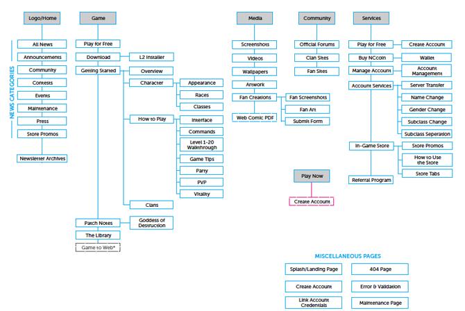 Sitemap Information Architecture Web Design Website Design