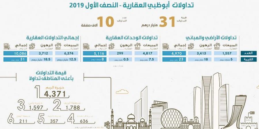 التداولات العقارية في أبوظبي تبلغ 31 مليار درهم في النصف الأول Airline Travel Boarding Pass