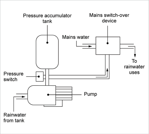 A Pump Control System Incorporates Both A Pressure Switch