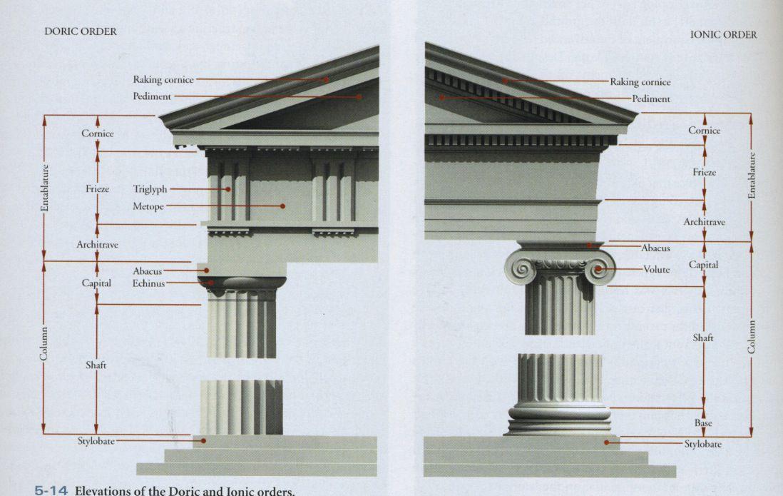 Modern Architecture Vs Ancient Greek Architecture