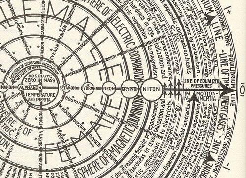 Universal periodic chart understanding of natural phenomena such universal periodic chart understanding of natural phenomena such as light magnetism thermodynamics tabla peridicawalter urtaz Images