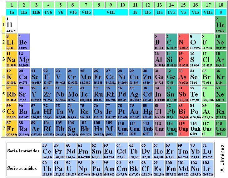 Tabla periódica FQ Pinterest Pine - best of tabla periodica de los elementos mas importantes