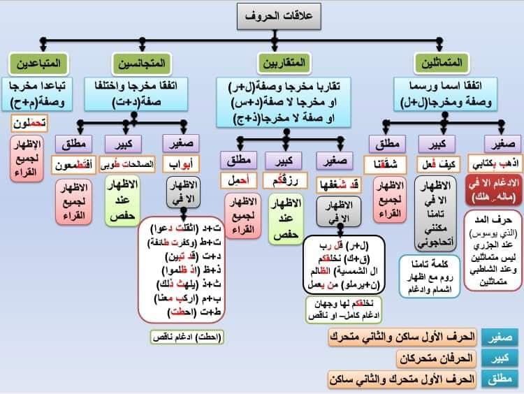 Pin By Somayah Ameen On تجويد Periodic Table Lias Quran