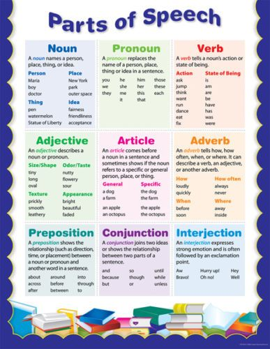 PARTS OF SPEECH Grammar Educational Poster Chart CTP NEW ...
