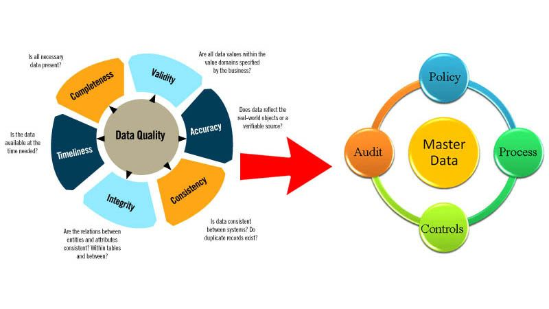 The Relationship Between Data Quality And Master Data Management Data Quality Master Data Management Data Science