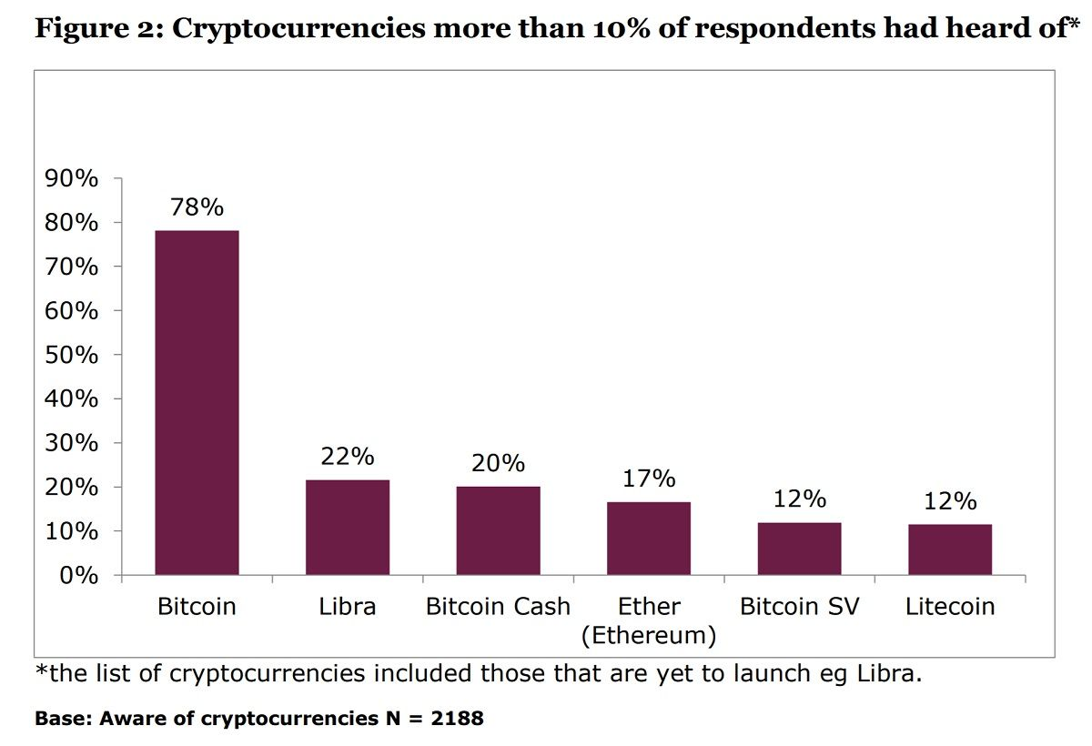 A Significant Increase Uk Regulator Says 2 6 Million Residents Have Bought Cryptocurrencies Bitcoin Surveys Cryptocurrency News