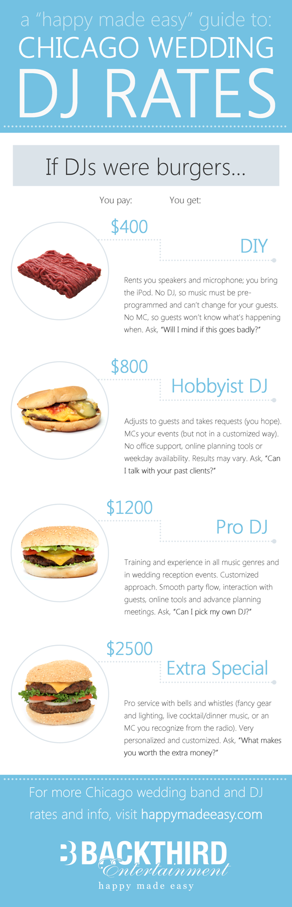 What Does A Wedding Dj Cost In Chicago If Djs Were Hamburgers Here S What You D Get For Your Money Wedding Dj Chicago Wedding Wedding Dj Setup