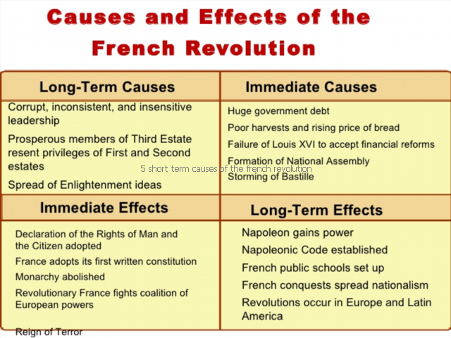 long and short term causes of french revolution