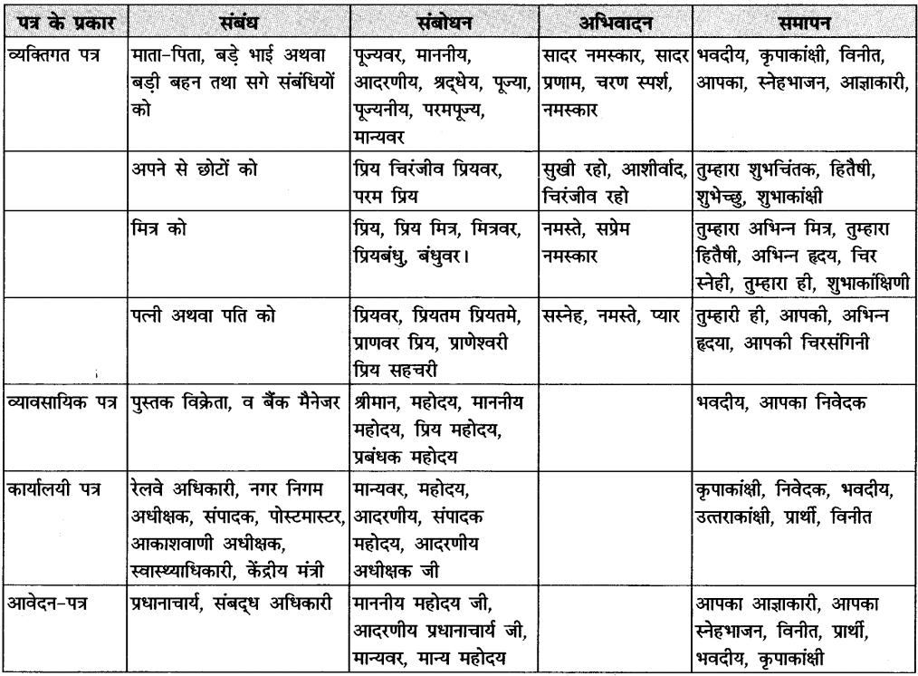 CBSE Class 11 Hindi कार्यालयी पत्र Grammar book pdf