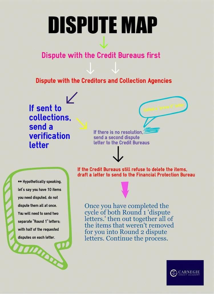 For this reason getting and checking you credit report is