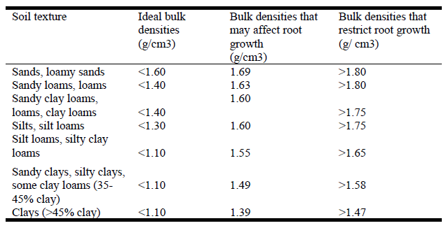 Table 1 a comparison of root limiting bulk density for different table 1 a comparison of root limiting bulk density for different soil types nrcs 1998 in dallas and lewandowski 2003 publicscrutiny Gallery