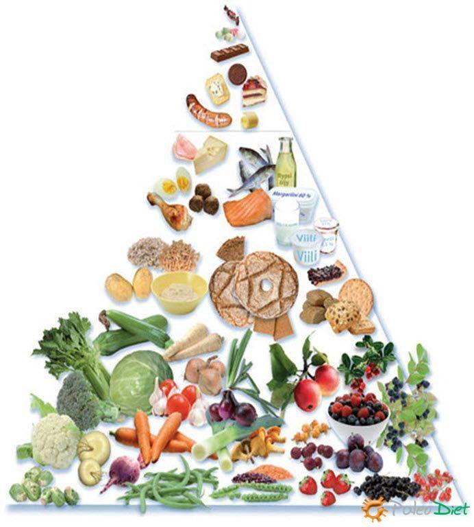 Nordic Food Pyramid