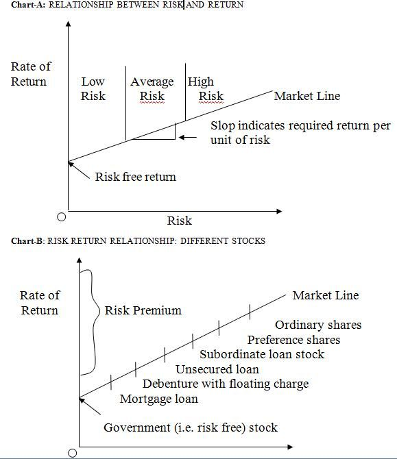 risk and rate of return relationship